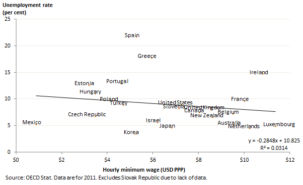 2011 min wage unemp oecd