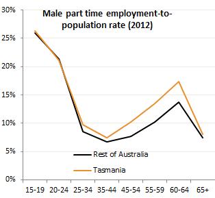 male PT emp pop by age