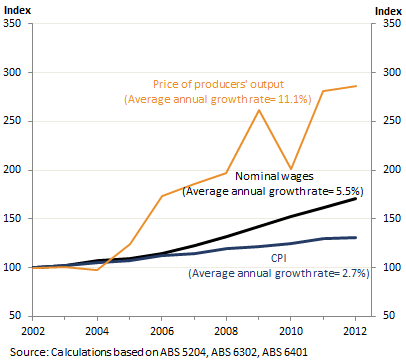producer wages