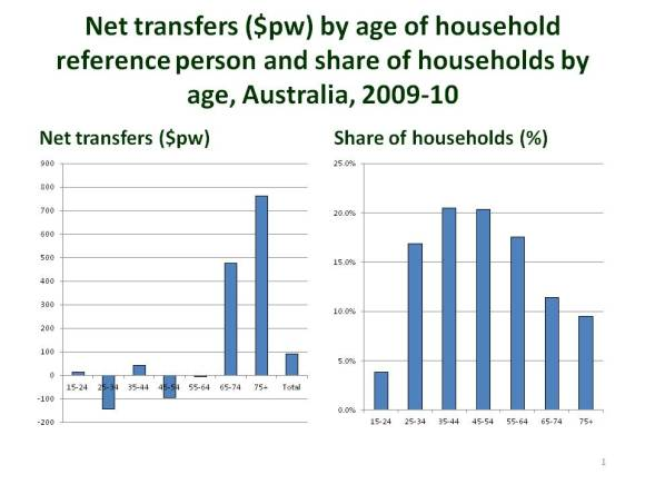Net transfers ($pw) by age of
