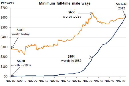 5 min wage