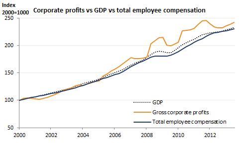 6 profits gdp tce