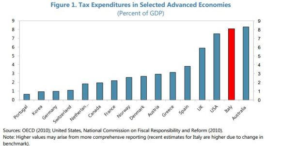 IMF tax expenditures