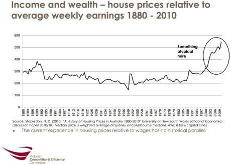 Butlin LR house prices